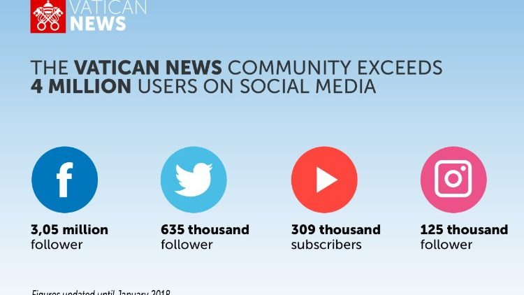 Infographic of Vatican News social media community