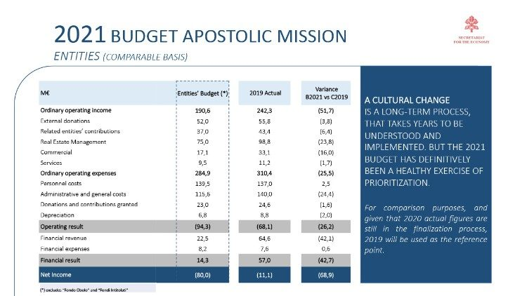 2021 Holy See Mission Budget