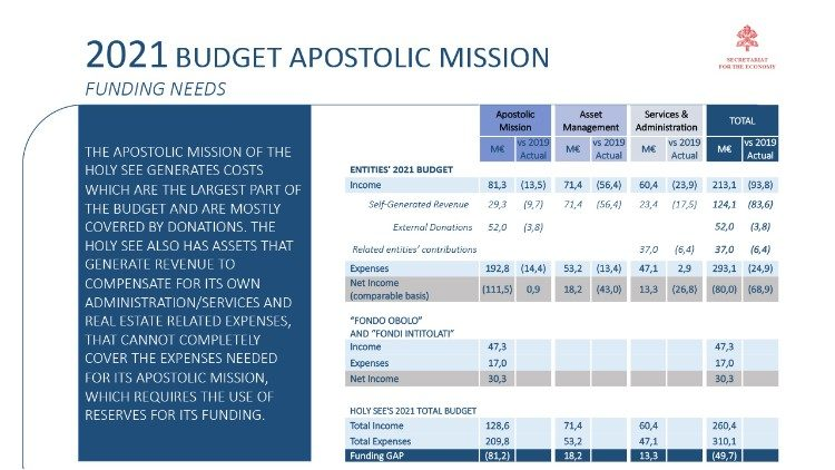 The Holy See's Budget for 2021, the expenses for s single dicastery
