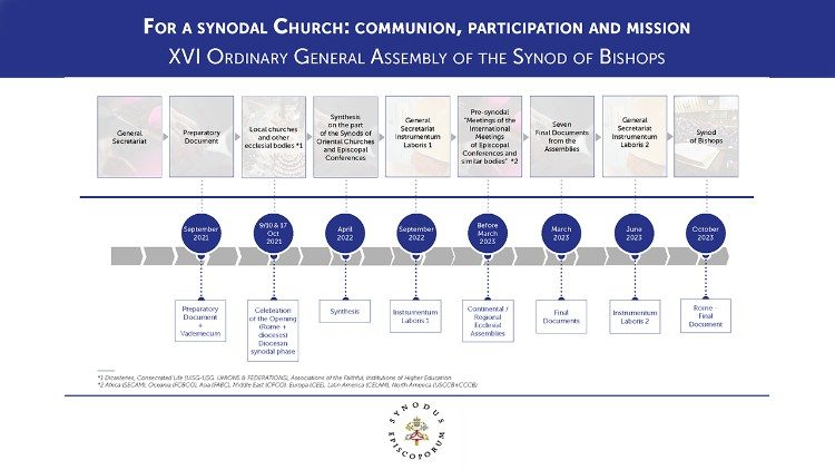 The synodal journey, from the solemn opening in October 2021 to the assembly in 2023